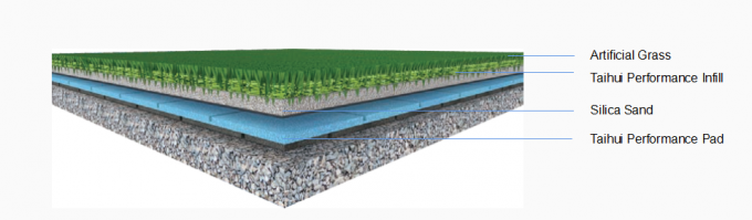 3 Layer Composite 8mm Artificial Turf Shock Pad 0